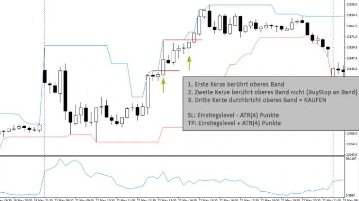 Trading Stategie Beispiel – Bruch Zwischenhoch/-tief DonChainChannels