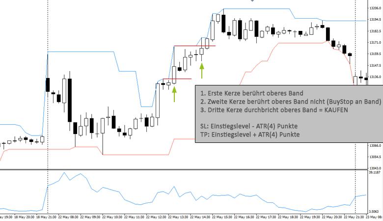 Trading Stategie – Bruch Zwischenhoch/-tief DonChainChannels