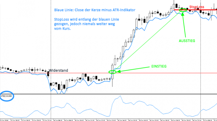 Ausstieg/SL Strategie ATR Candle