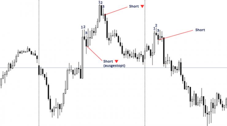 Einstiegs Trading Strategie Haare auf dem Kopf Beispiel