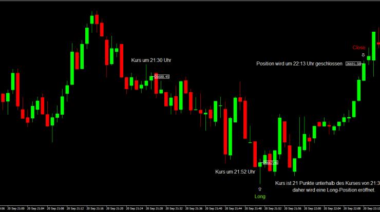 Day Trading Strategie 21h52 Beispiel