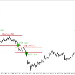 Beispiel der Volatility Trading Strategie