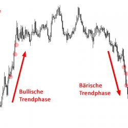 Einstiegs Scalp Trading Strategie Dip-Buying Bounce-Selling Beispiel