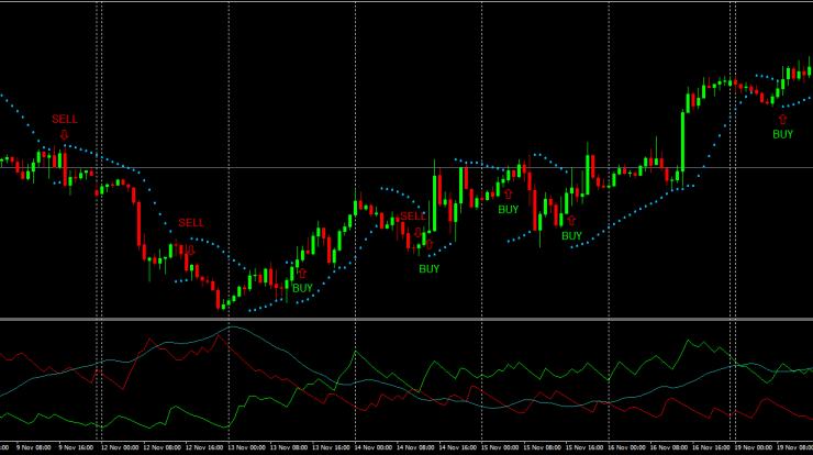 Forex Trading Strategie Parabolic SAR und ADX Beispiel