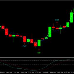 Beispiel Forex Trading Strategie Stochastic und EMA