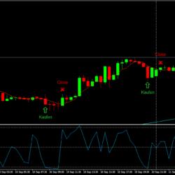 Daytrading Trading Strategie RSI 2P Beispiel 2