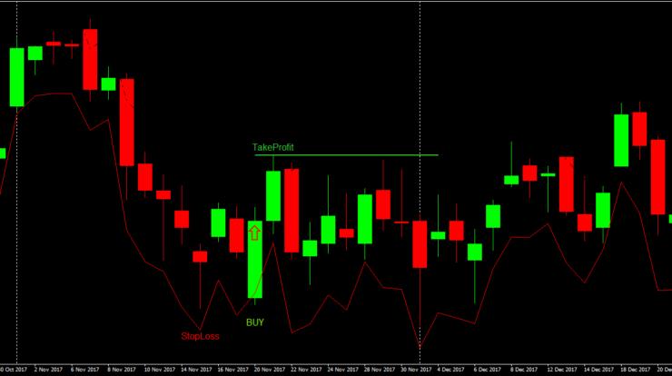 Swing Trading Strategie Gap Reversal