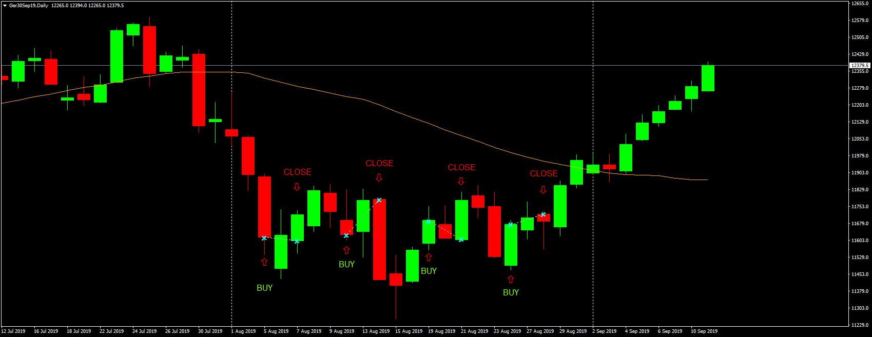 Beispiel Swing Trading Strategie Turnaround Tuesday