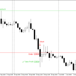 Daytrading Strategie 10 Pips pro Tag Strategie Beispiel