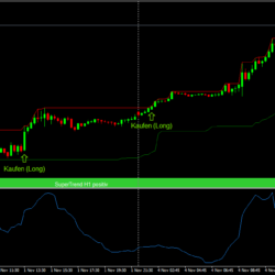 Daytrading Strategie Range Bars SuperTrend DonchinChannel Beispiel