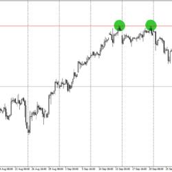 Einstieg Trading Strategie 3er Bestätigung Triple Top Beispiel
