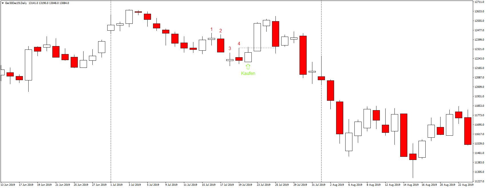 Swing Trading Strategie Rot-Weiß-Rot Beispiel